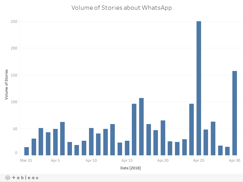 Volume of Stories about WhatsApp