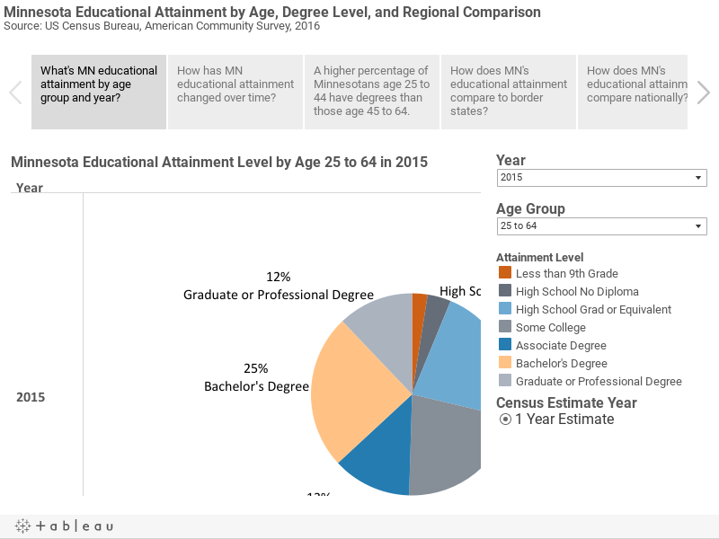Minnesota Educational Attainment by Age, Degree Level, and Regional ComparisonSource: US Census Bureau, American Community Survey, 2016