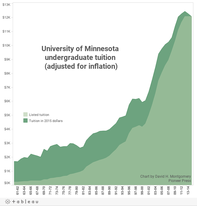 MN Tuition