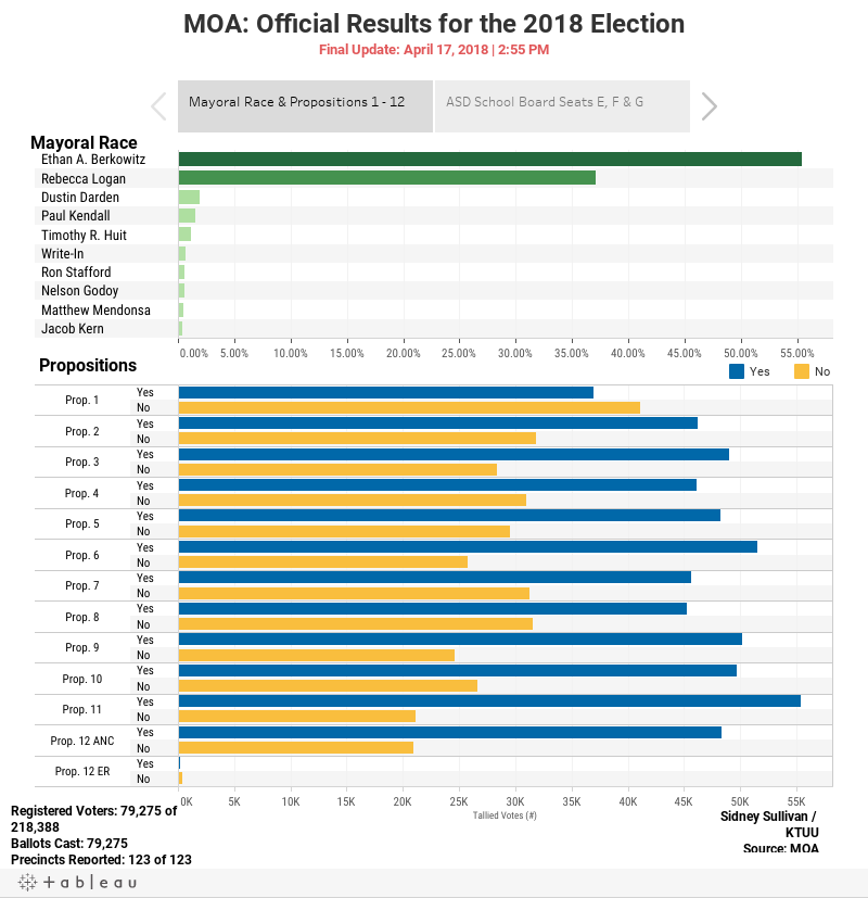 MOA: Unofficial Results for the 2018 ElectionLast Updated: April 3, 2018 | 4:00 PM
