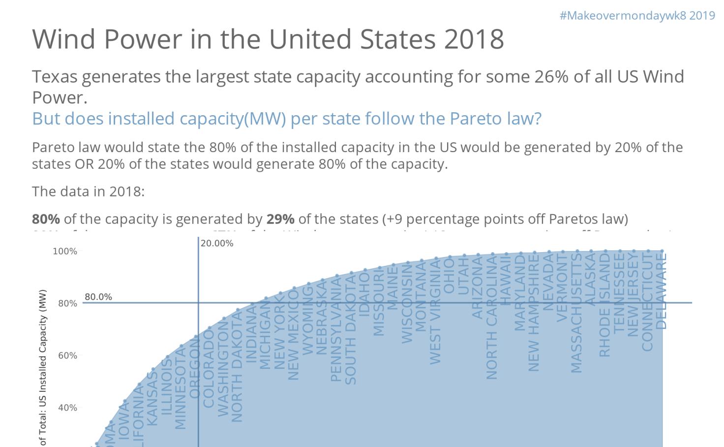 MOMwk8 2019_US wind power capacity mw - Adam Green | Tableau