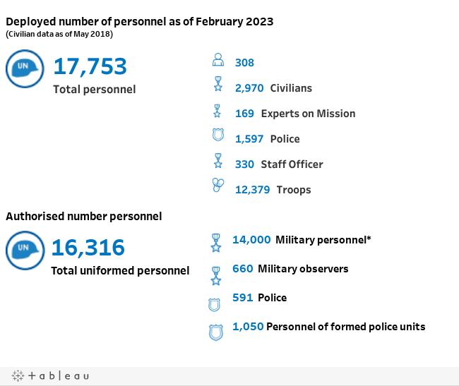 MONUSCO | United Nations Peacekeeping