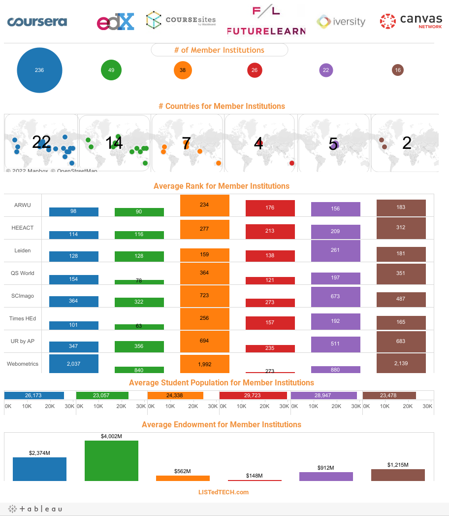 MOOCs University profiles : Coursera, edX, CourseSites