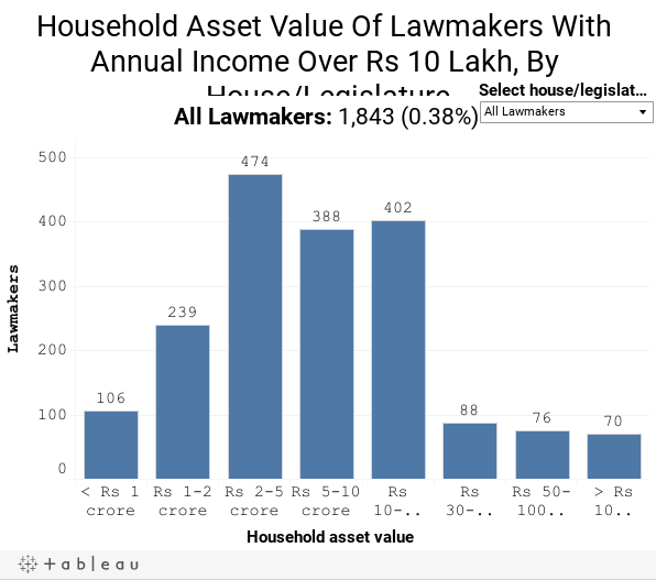 Household Asset Value Of Lawmakers With Annual Income Over Rs 10 Lakh, By House/Legislature