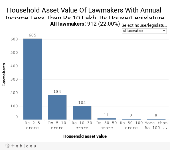Household Asset Value Of Lawmakers With Annual Income Less Than Rs 10 Lakh, By House/Legislature