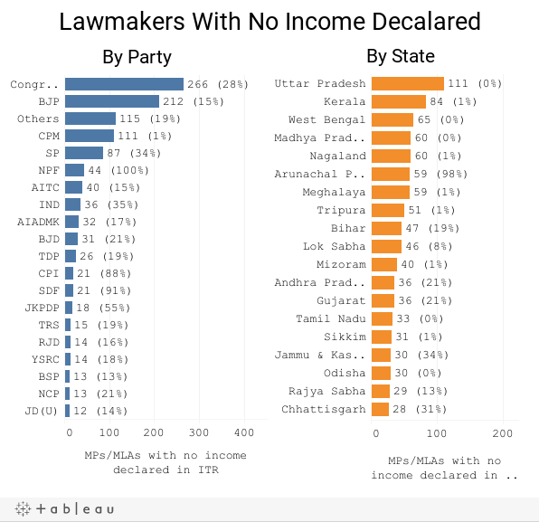 Lawmakers With No Income Decalared