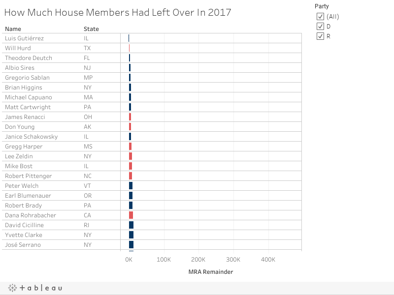 How Much House Members Had Left Over In 2017