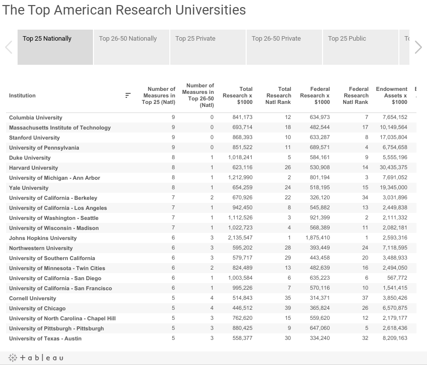 The Top American Research Universities