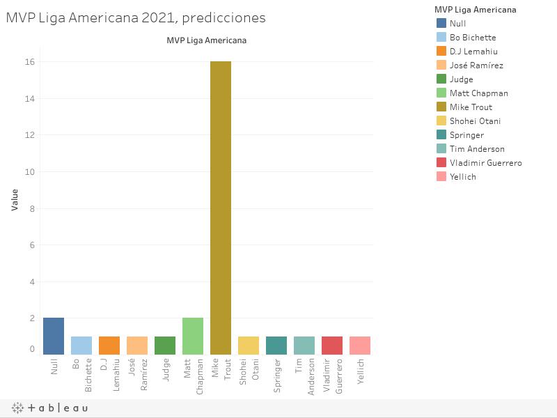 MVP Liga Americana 2021, predicciones