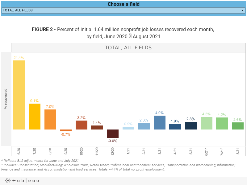 FIGURE 2 • Percent of initial 1.64 million nonprofit job losses recovered each month, by field, June 2020 ? August 2021