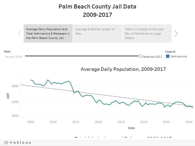Palm Beach County Jail Data2009-2017