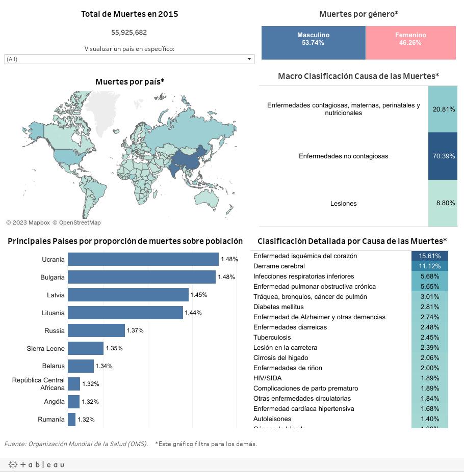 Cuales causas son las más mortíferas entre los países?