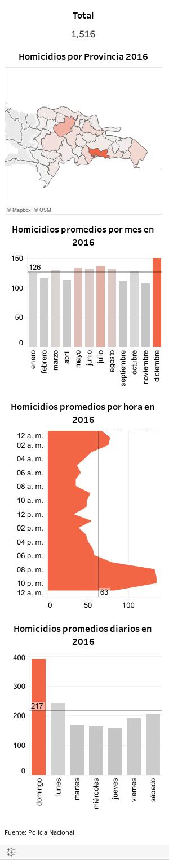 Homicidios1