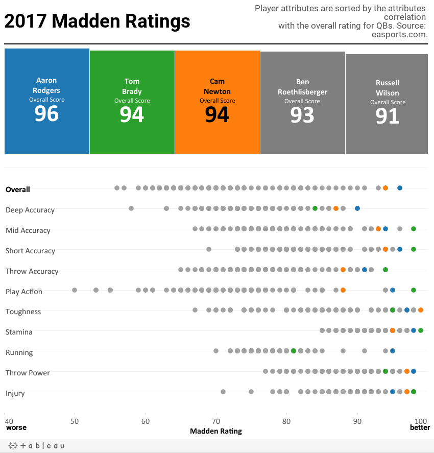Madden Ratings