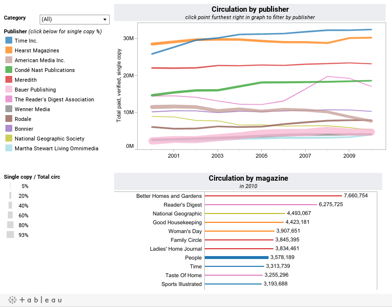 How do you find out circulation statistics for different magazines?