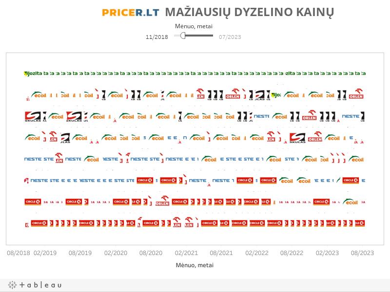 Mažiausių dyzelino kainų reitingas
