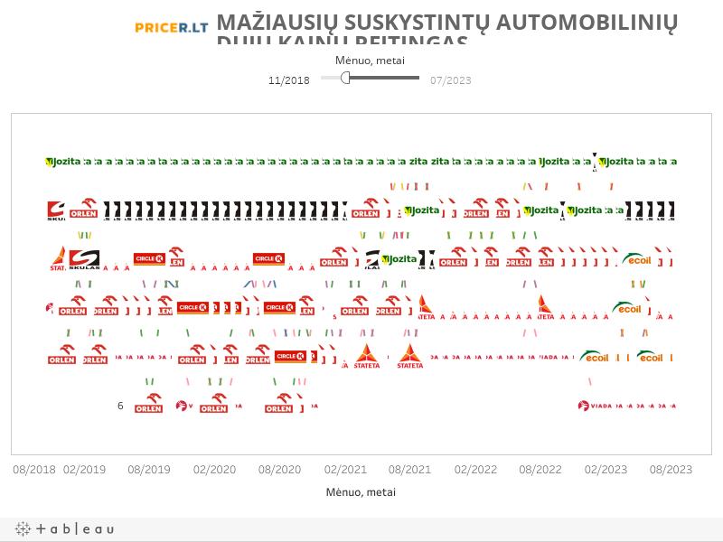 Mažiausių suskystintų automobilinių dujų kainų reitingas