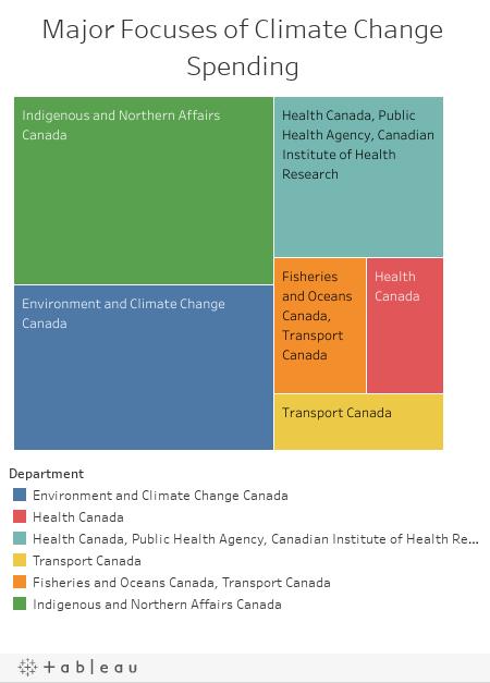 Major Focuses of Climate Change Spending