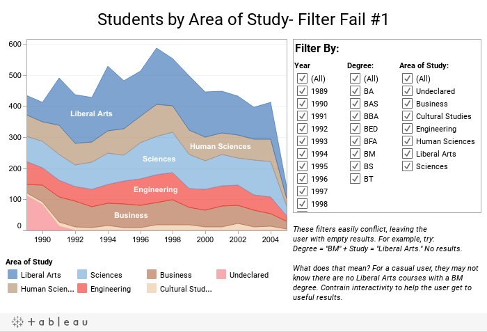 Students by Area of Study- Filter Fail #1
