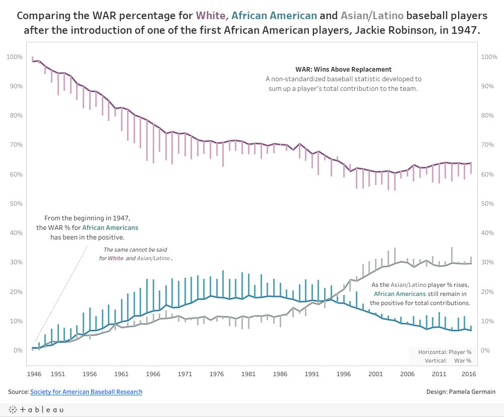 Comparing the WAR percentage for White, African American and Asian/Latino baseball playersafter the introduction of one of the first African American players, Jackie Robinson, in 1947.