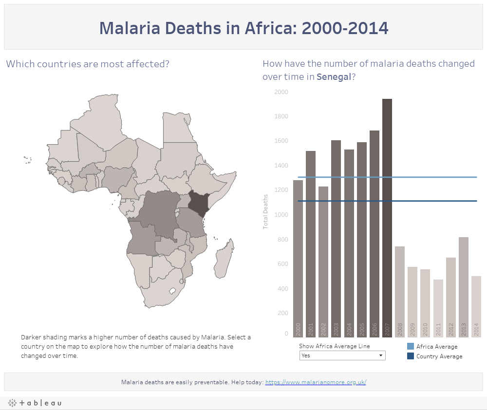 Malaria Deaths in Africa: 2000-2014