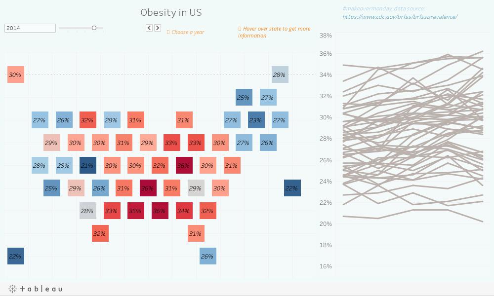 Obesity in USA