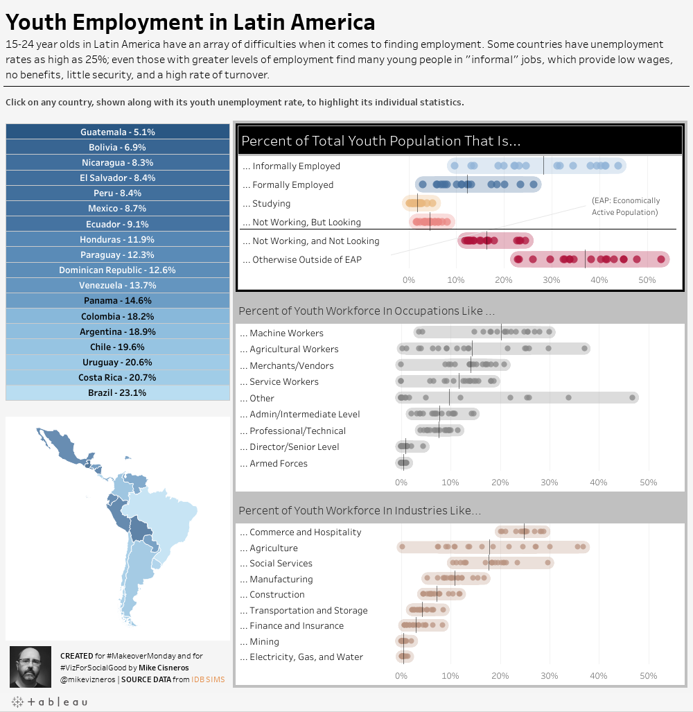 Youth Employment in Latin America