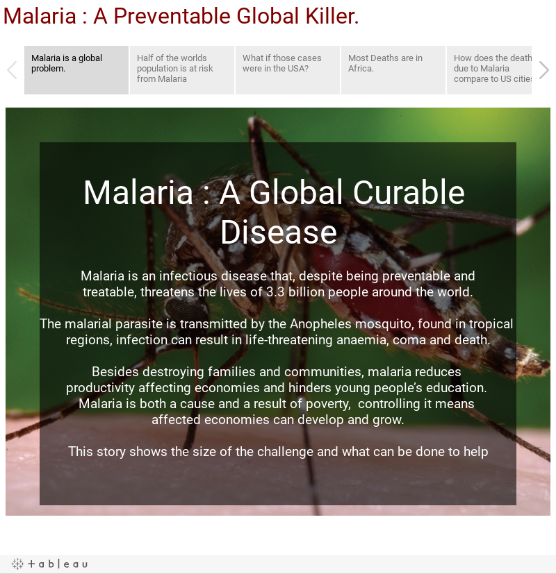 Malaria : A Preventable Global Killer.