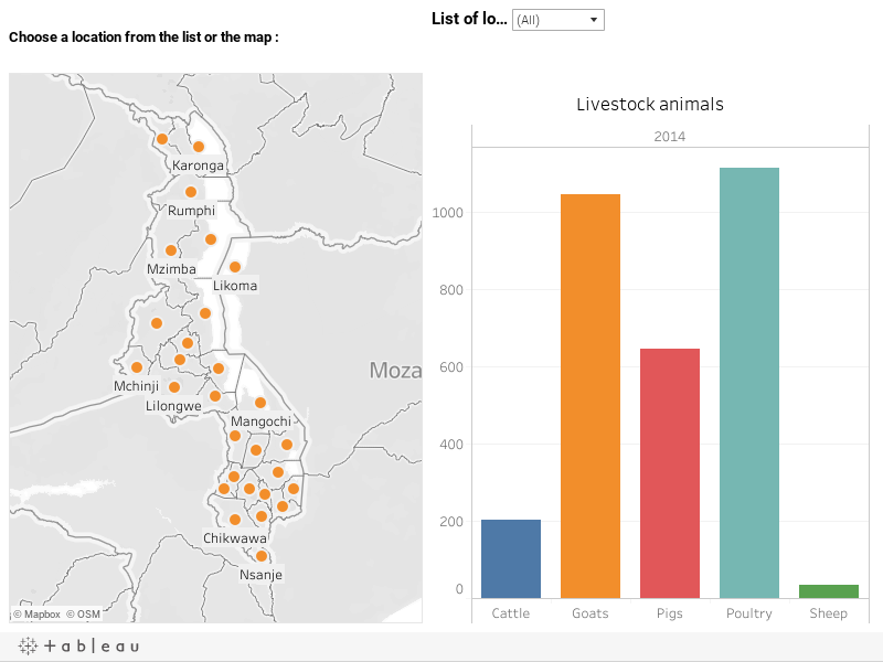 Malawi livestock population