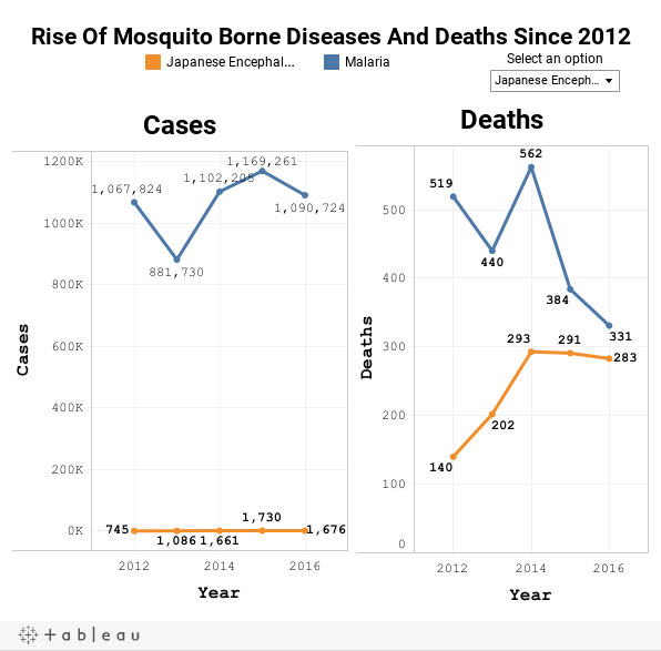 Rise Of Mosquito Borne Diseases And Deaths Since 2012