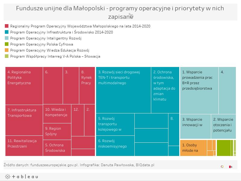 Fundusze unijne dla Małopolski - programy operacyjne i piorytety w nich zapisane