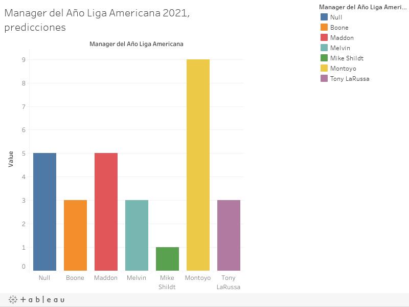 Manager del Año Liga Americana 2021, predicciones