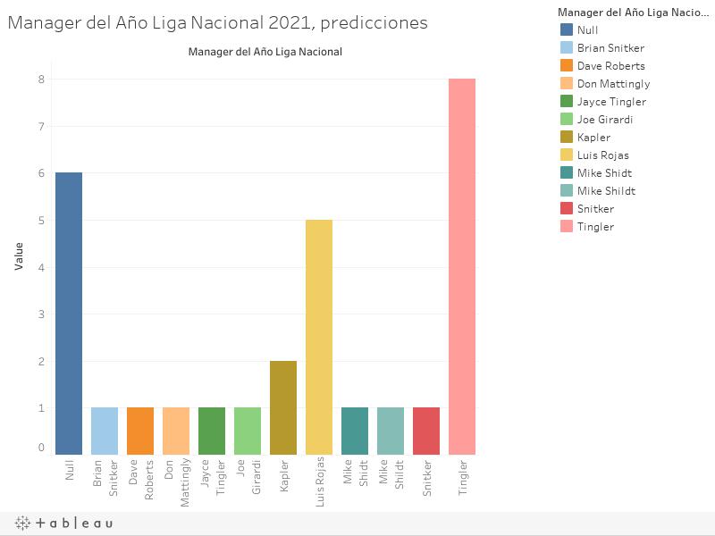 Manager del Año Liga Nacional 2021, predicciones