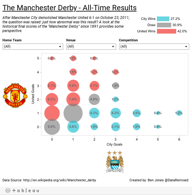 The Manchester Derby - All-Time Results