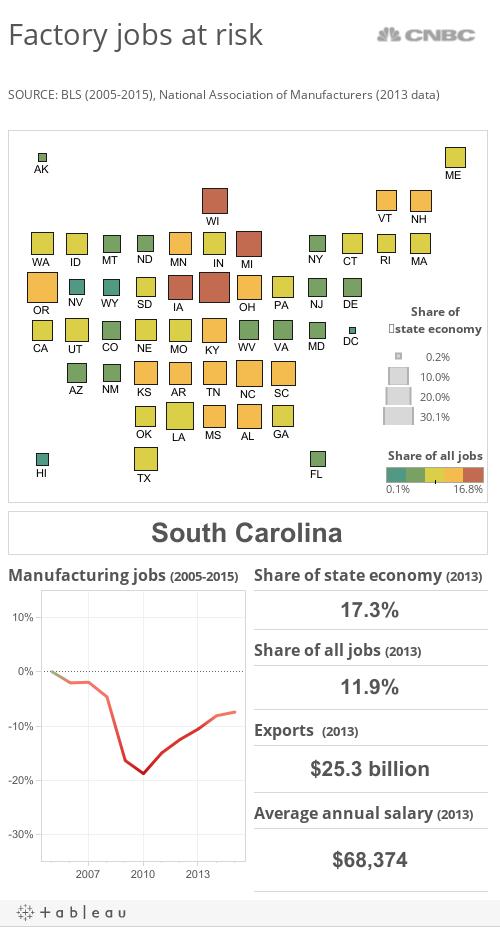 Manufacturing impact