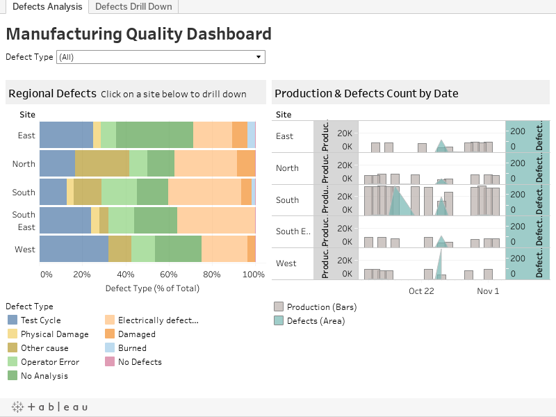 Manufacturing Process Planning Templates  ChartitNOW