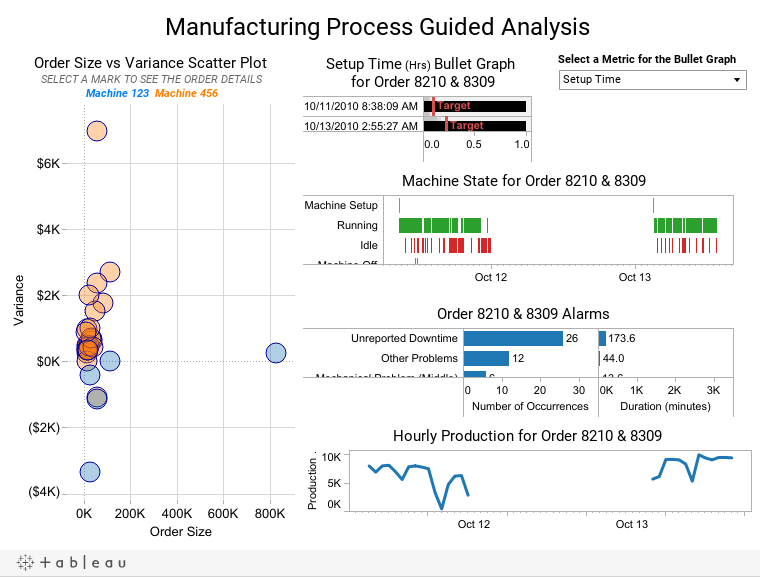 Manufacturing Process Guided Analysis
