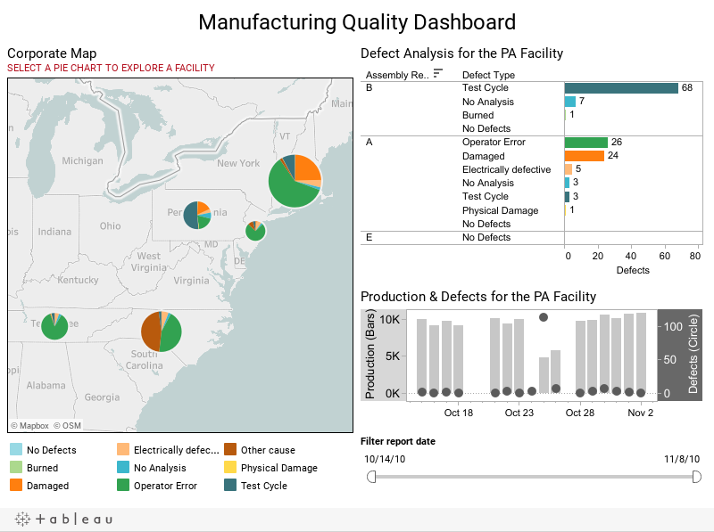 Manufacturing Quality Dashboard