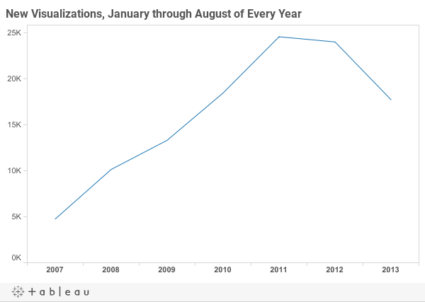 New Visualizations January through August