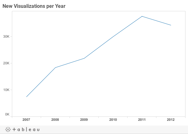 New Visualizations per Year