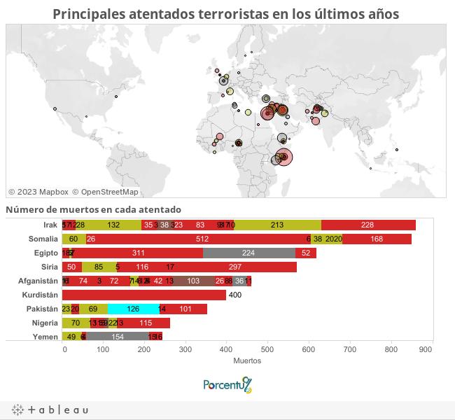 Mapa atentados terroristas