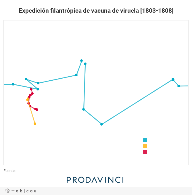Expedición filantrópica de vacuna de viruela [1803-1808]