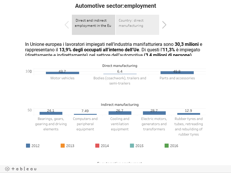 Automotive sector:employment