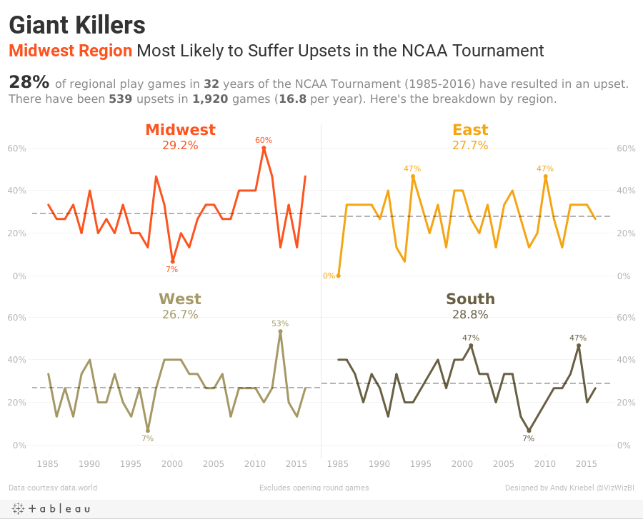Giant KillersMidwest Region Most Likely to Suffer Upsets in the NCAA Tournament
