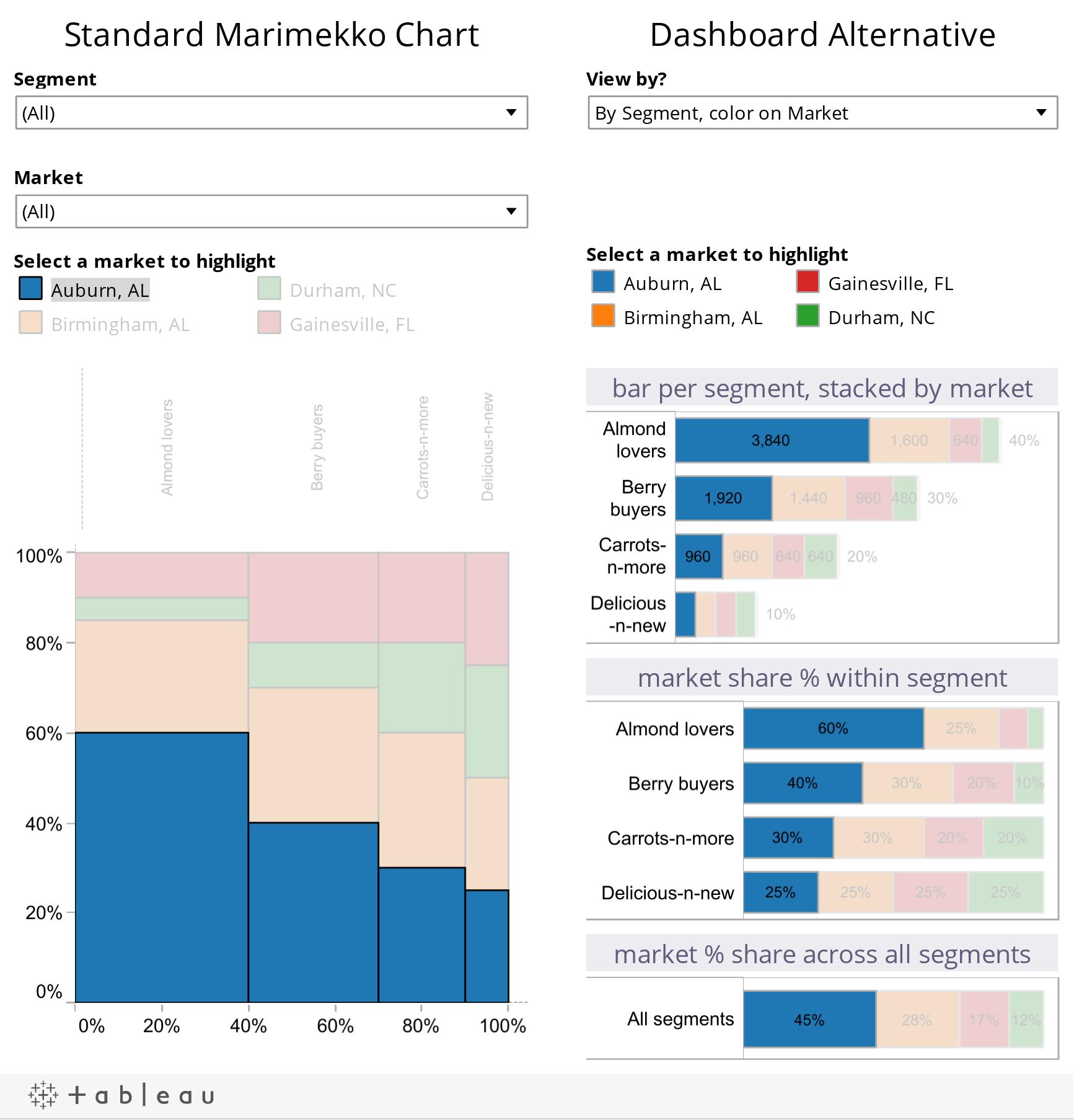 Standard Marimekko Chart