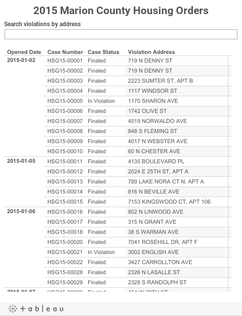 2015 Marion County Housing Orders