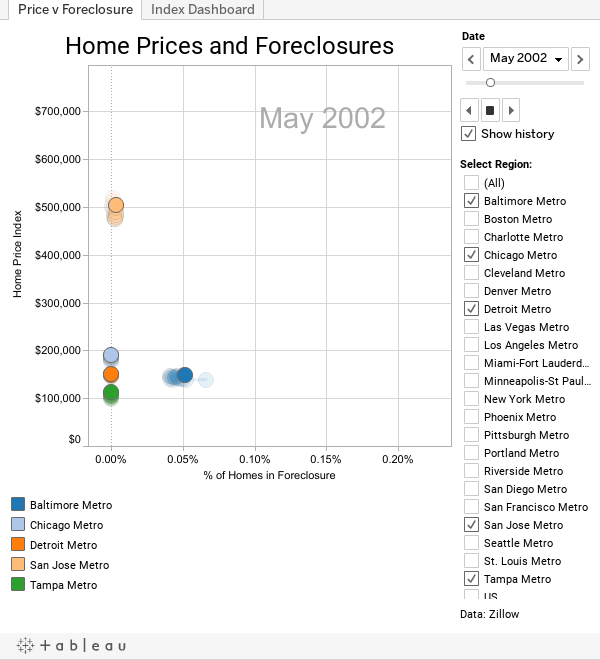 Price v Foreclosure