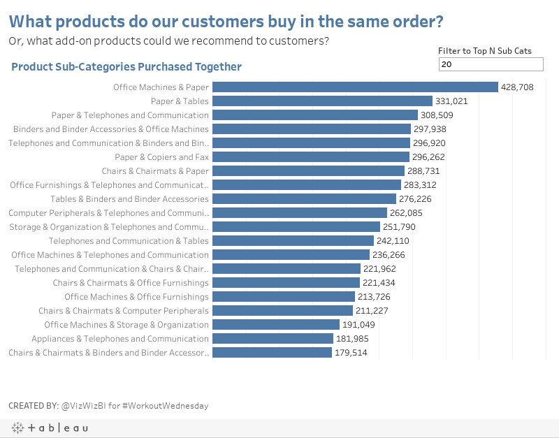 What products do our customers buy in the same order?Or, what add-on products could we recommend to customers?