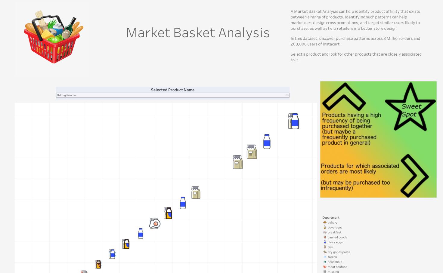 a053a95c4f7 Market Basket Analysis - Farhan Farooq | Tableau Public