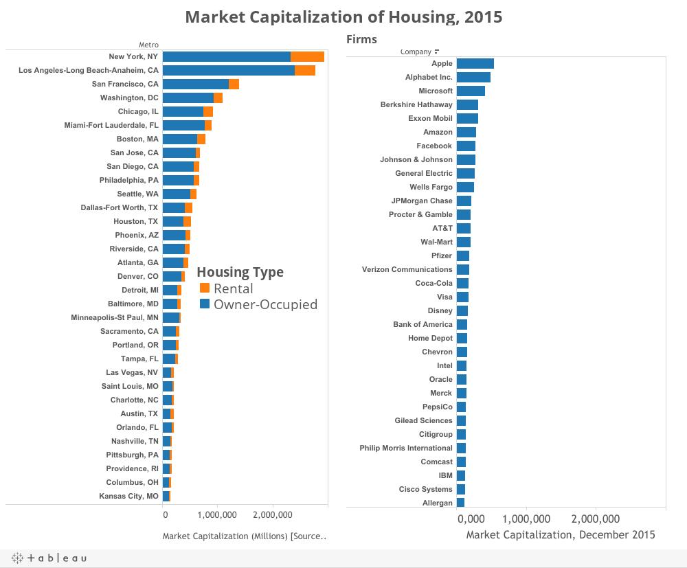 Market Capitalization of Housing, 2015
